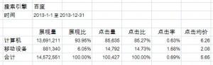 百度PPC在PC端和移动端的占比